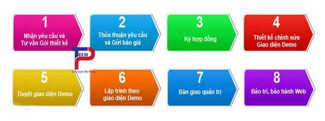 quy trình thiết kế website tại TPtech