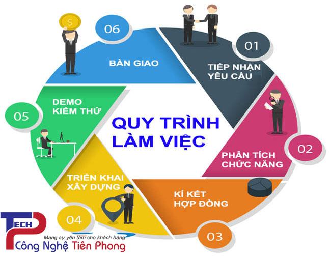 Quy trình thiết kế website theo yêu cầu của TPTech