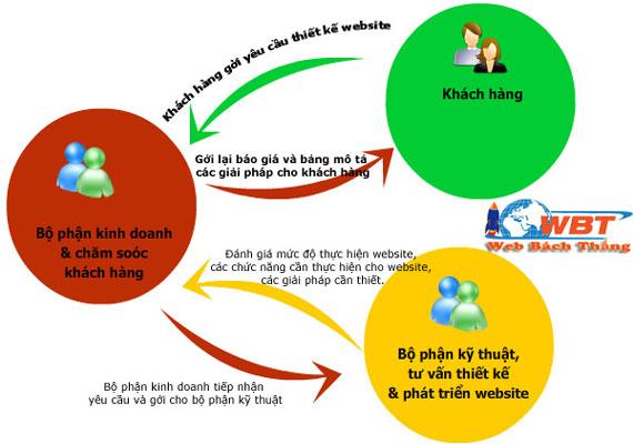 Quy trình thiết kế website trọn gói