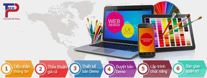 quy trình thiết kế web tại hà nội của tptech