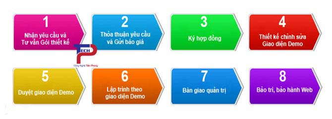 quy trình thiết kế website bán khung tranh tại TPTech
