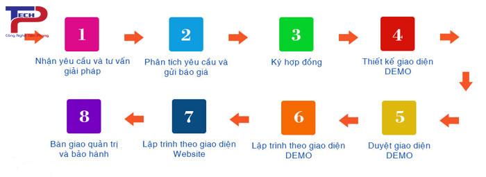 quy trình thiết kế website tại cần thơ chuẩn SEO