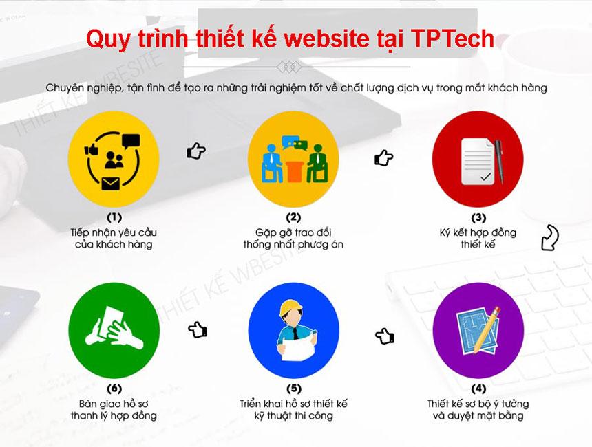 Quy trình thiết kế website chuyên nghiệp tại TPTech