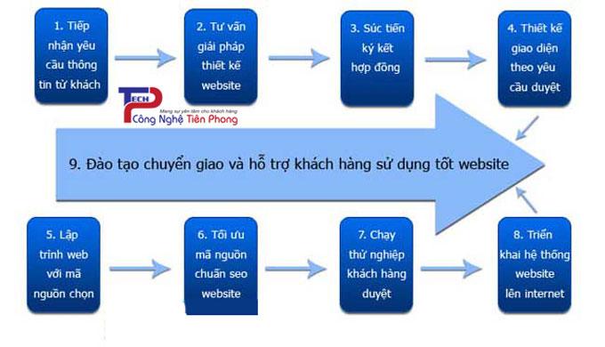 Quy trình thiết kế website chuẩn SEO Tại TPTech