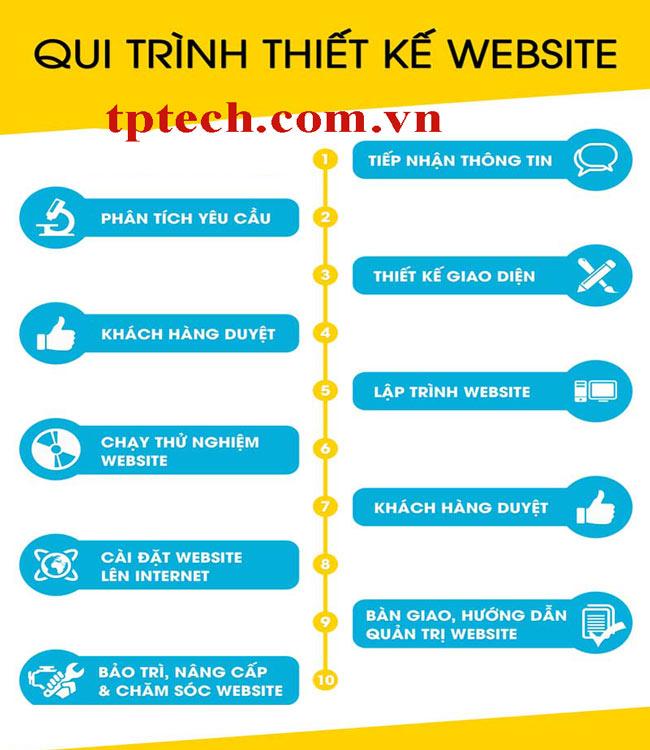 Quy trình làm website chuẩn di động chuyên nghiệp TPTech