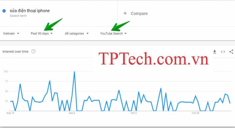 Sử dụng Google Trends để tìm chủ đề hot